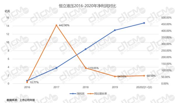 【�D15-1:恒立液��2016-2020年�衾����Ρ取�