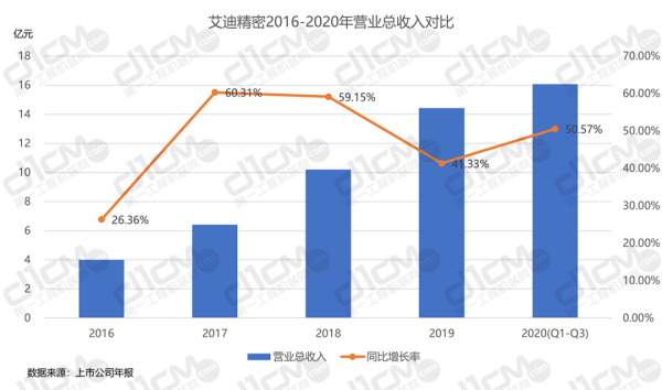 【�D16-2:艾迪精密2016-2020年�I�I�收入�Ρ取�