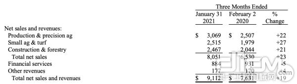 约翰·迪尔2021年第一季度业绩