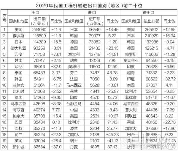 2020年中国工程机械产品进出口情况分析