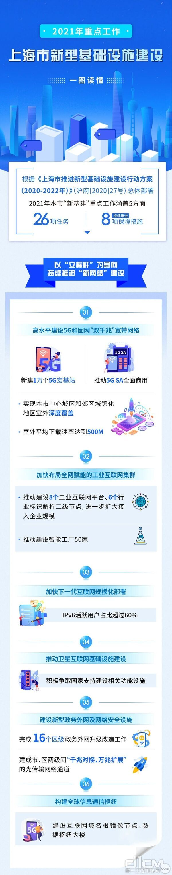 """上海""""新基建""""2021年工作重点"""