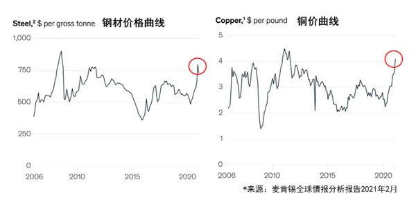 图1:原材料价格上涨达到近年来的最高点
