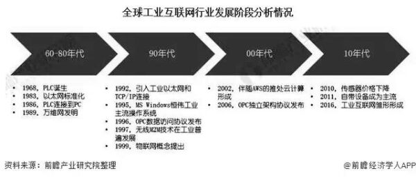 全球工业互联网行业发展阶段分析情况