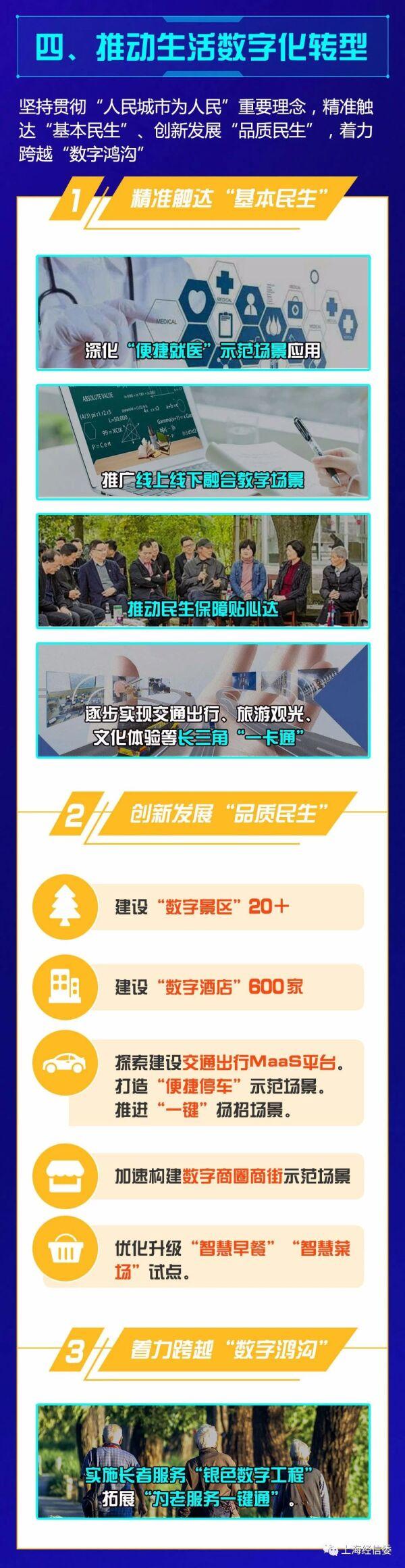 《2021年上海市城市数字化转型重点工作安排》