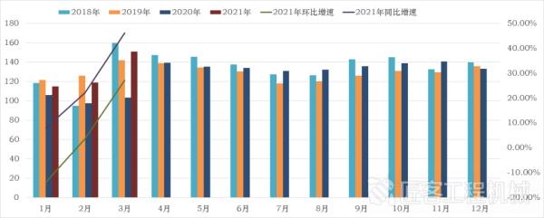 2018年至今月度CMI指�抵底�化情�r