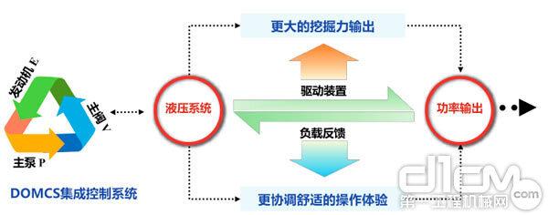 """三一SY550H采用""""正流量""""系统和三一自主研发的""""DOMCS""""动态寻优智能匹配控制系统"""