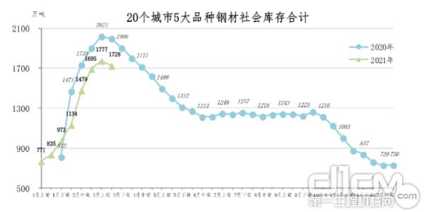 数据来源:中国钢铁工业协会官网