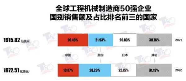 附表2 2021年全球工程机械制造商50强榜单,中国、美国和日本入榜企业的销售额以及在50强总销售额中的占比