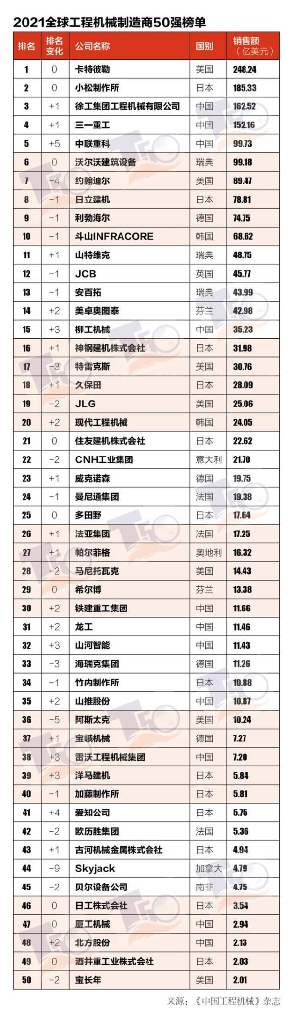 附表1 2021全球工程机械制造商50强榜单