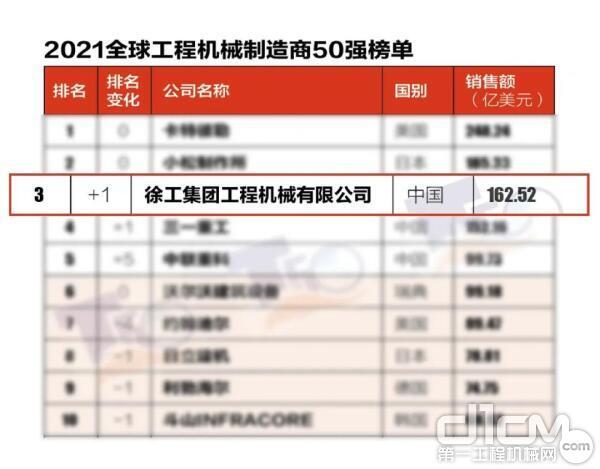 """""""2021全球工程机械制造商50强""""榜单在京发布,徐工进入全球前三甲"""