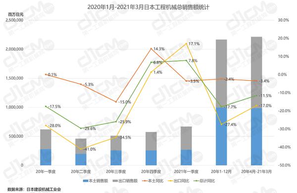 2020年1月-2021年3月日本工程机械总销售额统计