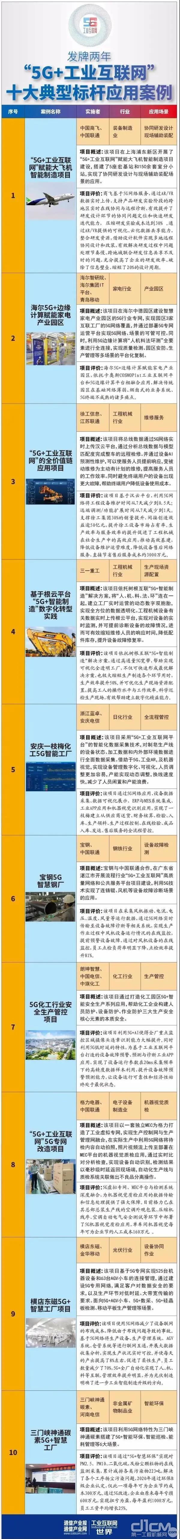 """""""5G+工业互联网""""十大典型标杆应用案例"""