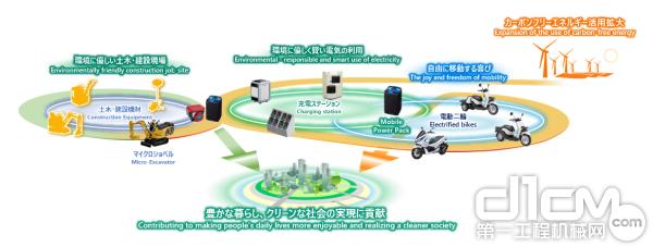 基于本田MPP的电池共享系统(图像)