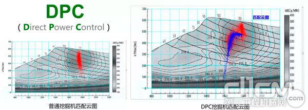 直接功率控制(DPC)技术