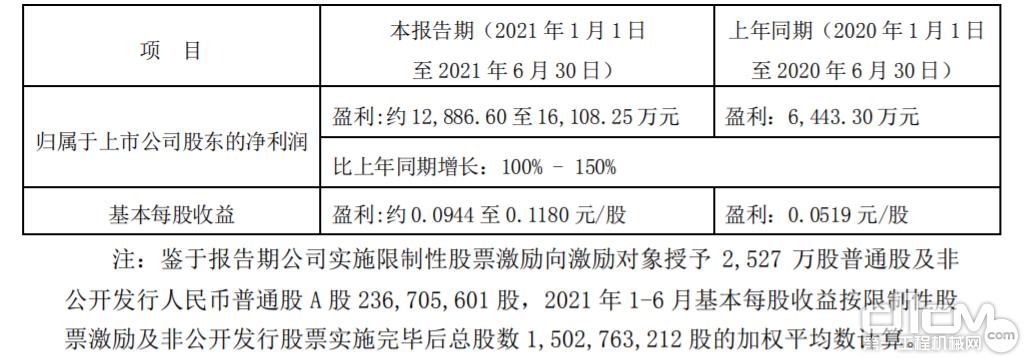 山推2021年上半年业绩预告