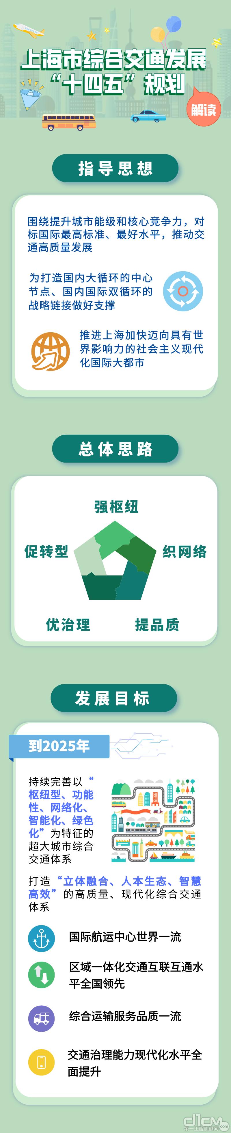 上海市综合交通发展