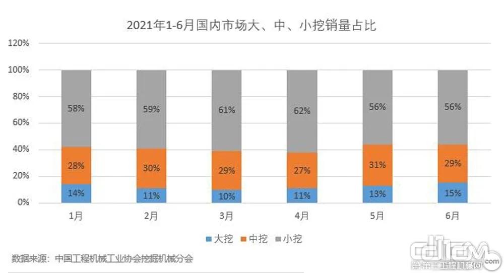 图1:2021年1-6月国内市场大、中、小销量对比
