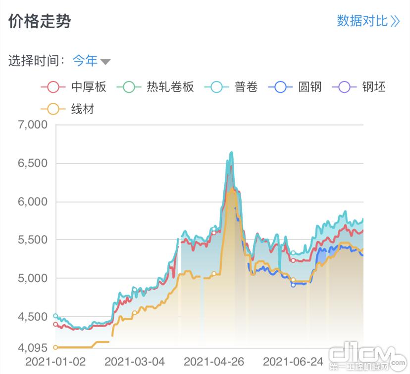 2021年钢价变化趋势 (图片数据来源:钢信价格行情)