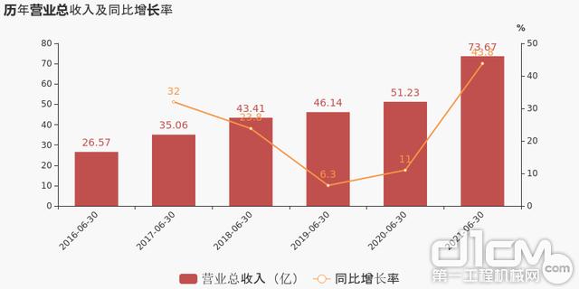 杭叉集团:上半年实现营业收入73.67亿元,同比增长43.79%