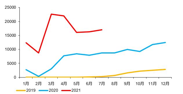 2019-2021年国六柴油重卡销量走势图(单位:辆)