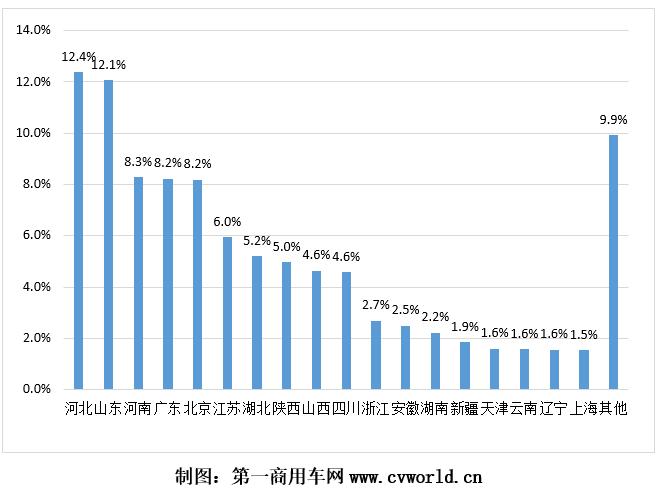 2021年1-7月国六重卡销量分省市占比图