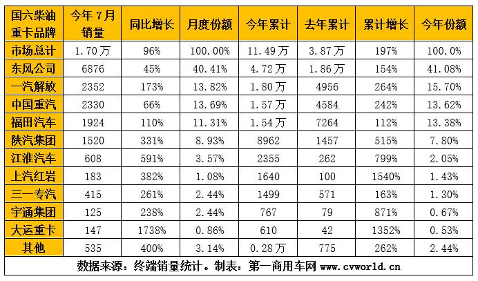 今年1-7月国六柴油重卡整车厂销量排行(单位:辆)