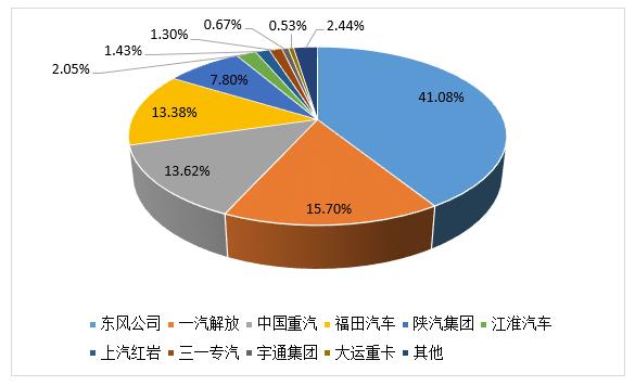 今年1-7月国六柴油重卡企业销量份额图