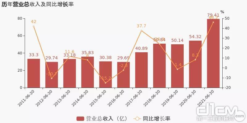 安徽合力:上半年实现营收79.41亿元,同比增长46.19%