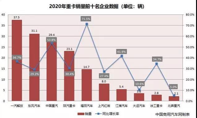 2020年重卡销量前十企业数据(来源:中国商用汽车网)
