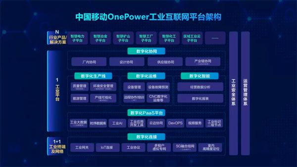 中国移动工业互联网平台