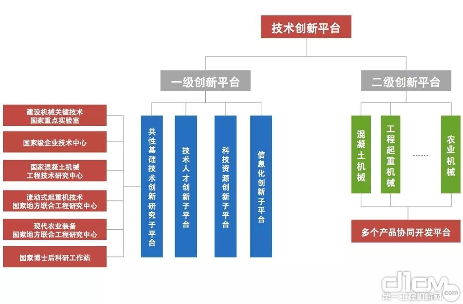 中联重科技术创新平台体系