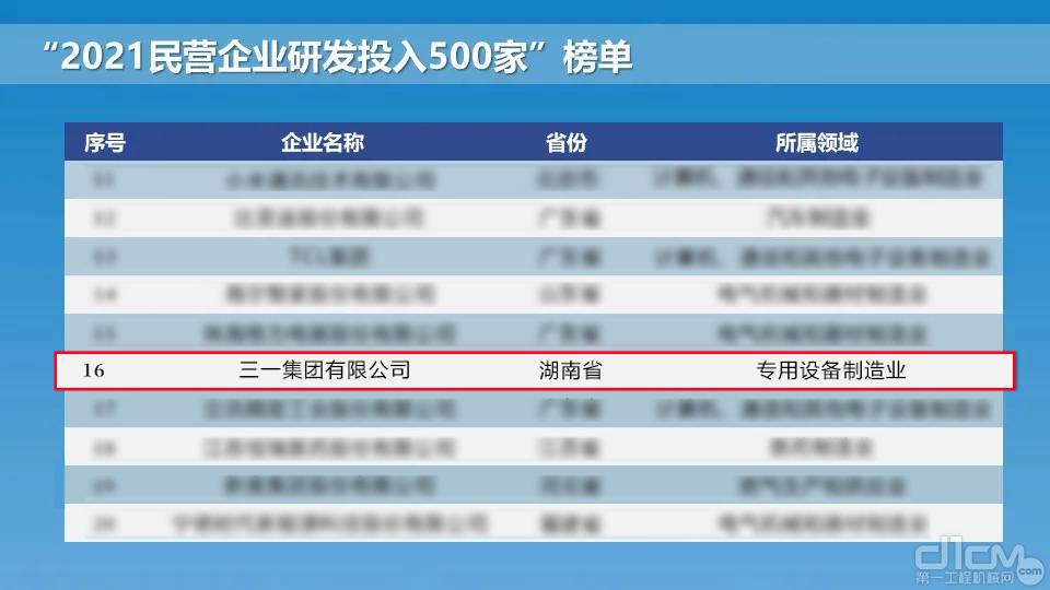 2021民企研发榜单出炉,三一集团高位上榜