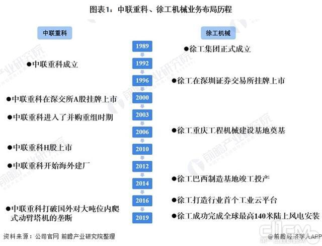 """2021年中国工程机械行业龙头企业市场竞争格局分析""""行业之王""""仍有待考察"""