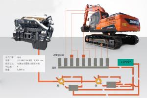 斗山DX220LC-9C履带挖掘机图片集